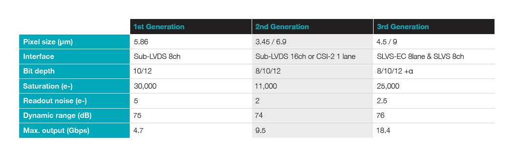 SONY® Pregius™ – CMOS Global Shutter Sensors | Framos | FRAMOS