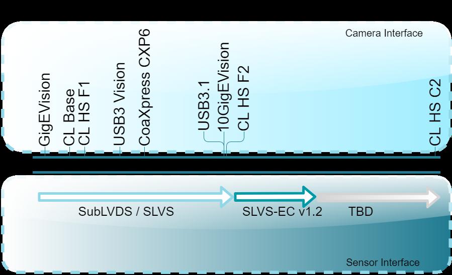 Sony-Bandwidth