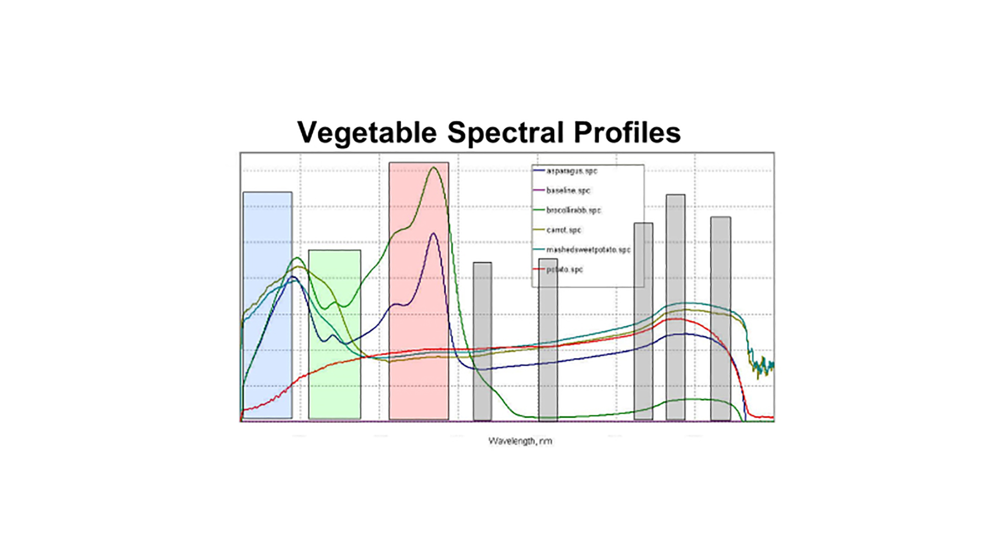 vegitable-spectral-high-res