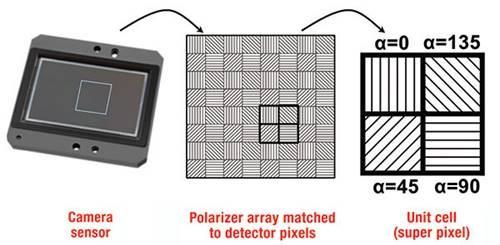 Polarizers