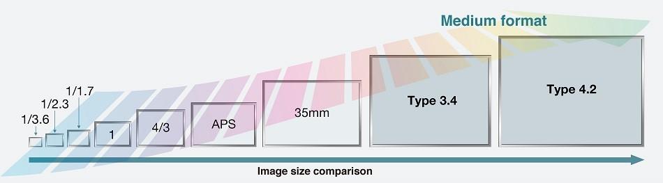 Medium-Format-Sensors