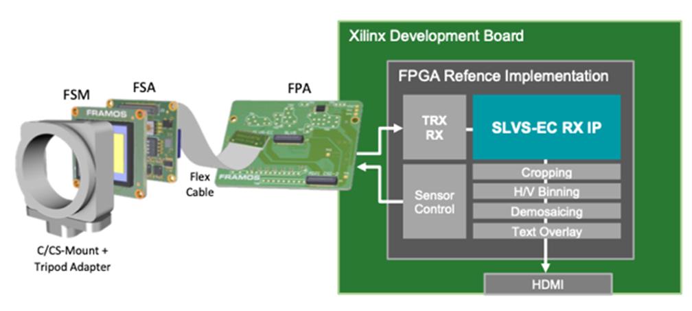 SLVS-EC-IP-Core-by-FRAMOS-Scheme